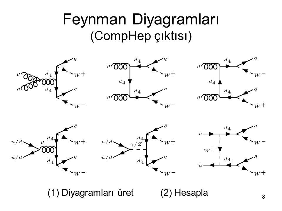 8 Feynman Diyagramları (CompHep çıktısı) (1) Diyagramları üret(2) Hesapla