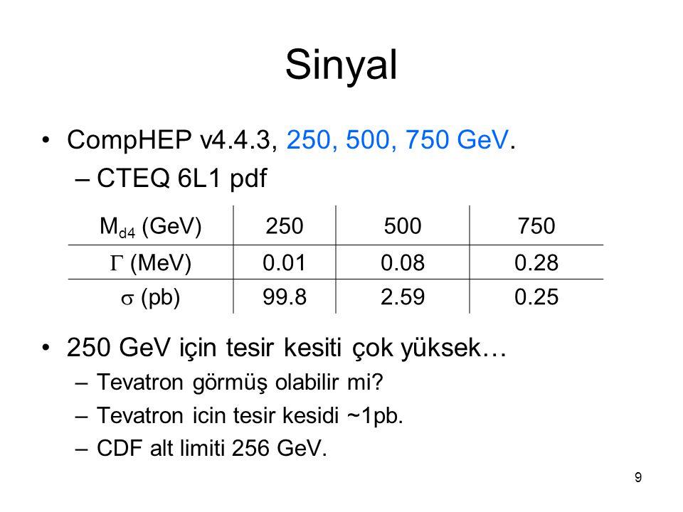 9 Sinyal CompHEP v4.4.3, 250, 500, 750 GeV.