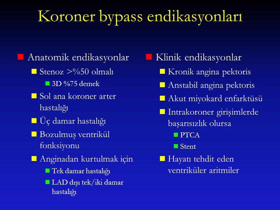 Koroner bypass endikasyonları Anatomik endikasyonlar Stenoz >%50 olmalı 3D %75 demek Sol ana koroner arter hastalığı Üç damar hastalığı Bozulmuş ventr