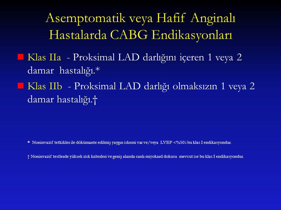 Asemptomatik veya Hafif Anginalı Hastalarda CABG Endikasyonları Klas IIa - Proksimal LAD darlığını içeren 1 veya 2 damar hastalığı.* Klas IIb - Proksi