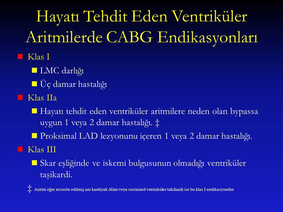 Hayatı Tehdit Eden Ventriküler Aritmilerde CABG Endikasyonları Klas I LMC darlığı Üç damar hastalığı Klas IIa Hayatı tehdit eden ventriküler aritmiler
