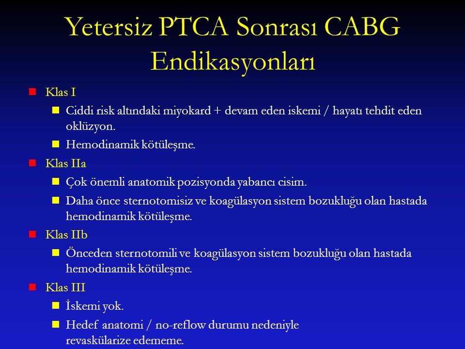 Yetersiz PTCA Sonrası CABG Endikasyonları Klas I Ciddi risk altındaki miyokard + devam eden iskemi / hayatı tehdit eden oklüzyon. Hemodinamik kötüleşm