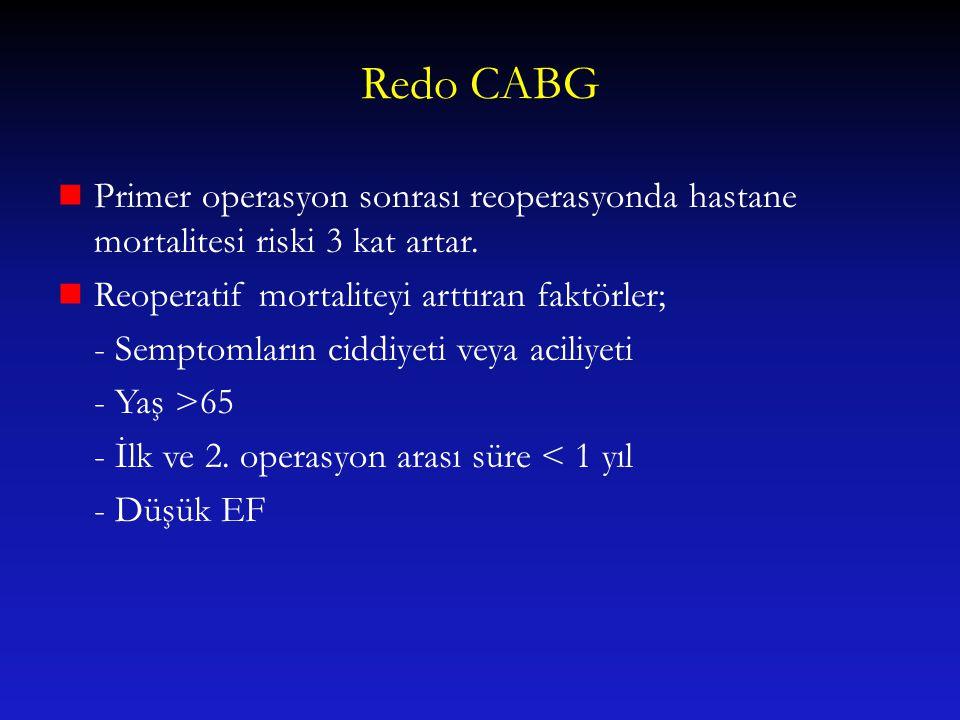 Redo CABG Primer operasyon sonrası reoperasyonda hastane mortalitesi riski 3 kat artar. Reoperatif mortaliteyi arttıran faktörler; - Semptomların cidd