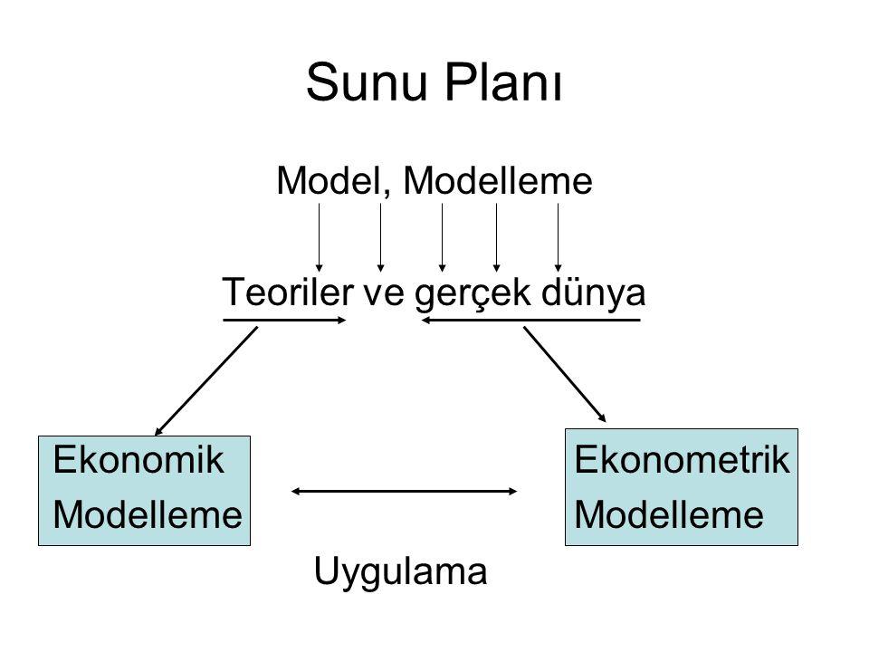 Sunu Planı Model, Modelleme Teoriler ve gerçek dünya Ekonomik EkonometrikModelleme Uygulama