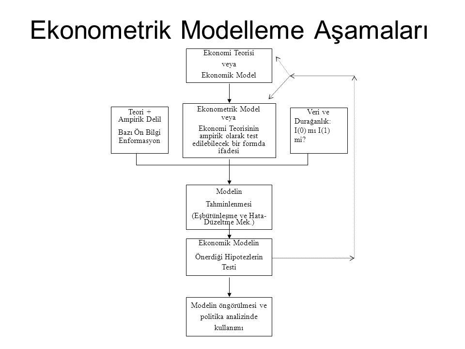 Ekonometrik Modelleme Aşamaları Ekonomi Teorisi veya Ekonomik Model Ekonometrik Model veya Ekonomi Teorisinin ampirik olarak test edilebilecek bir for