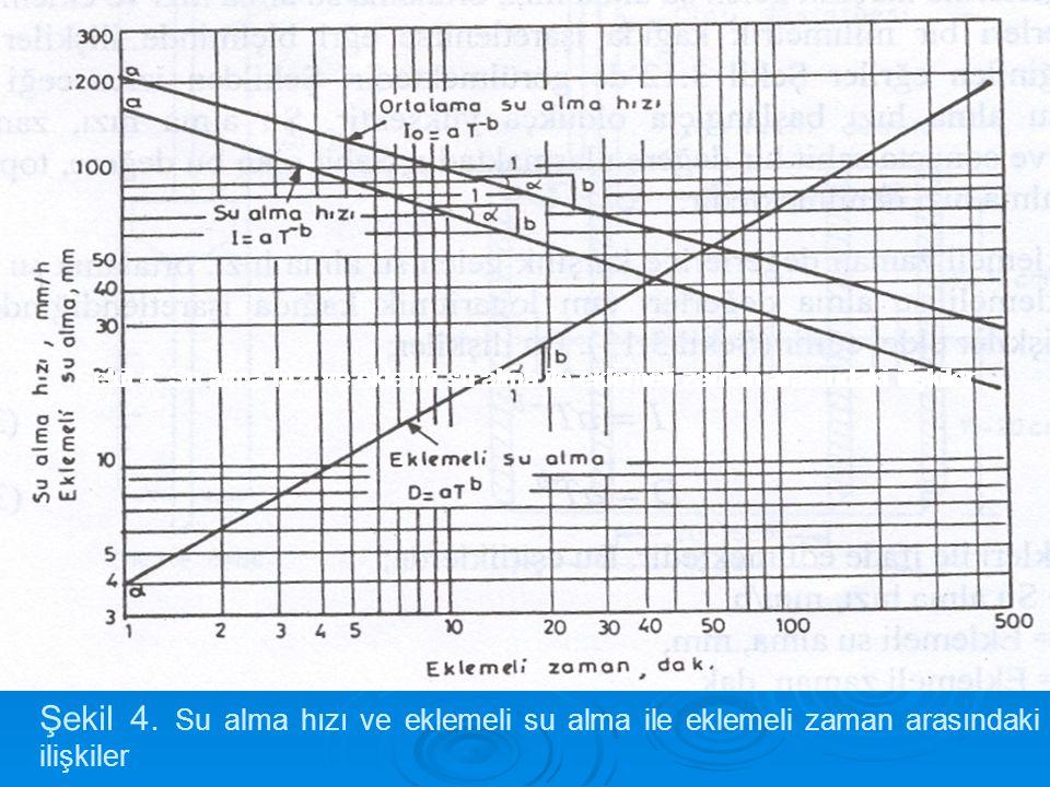 Şekil 4. Su alma hızı ve eklemli su alma ile eklemeli zaman arasındaki ilişkiler Şekil 4. Su alma hızı ve eklemeli su alma ile eklemeli zaman arasında