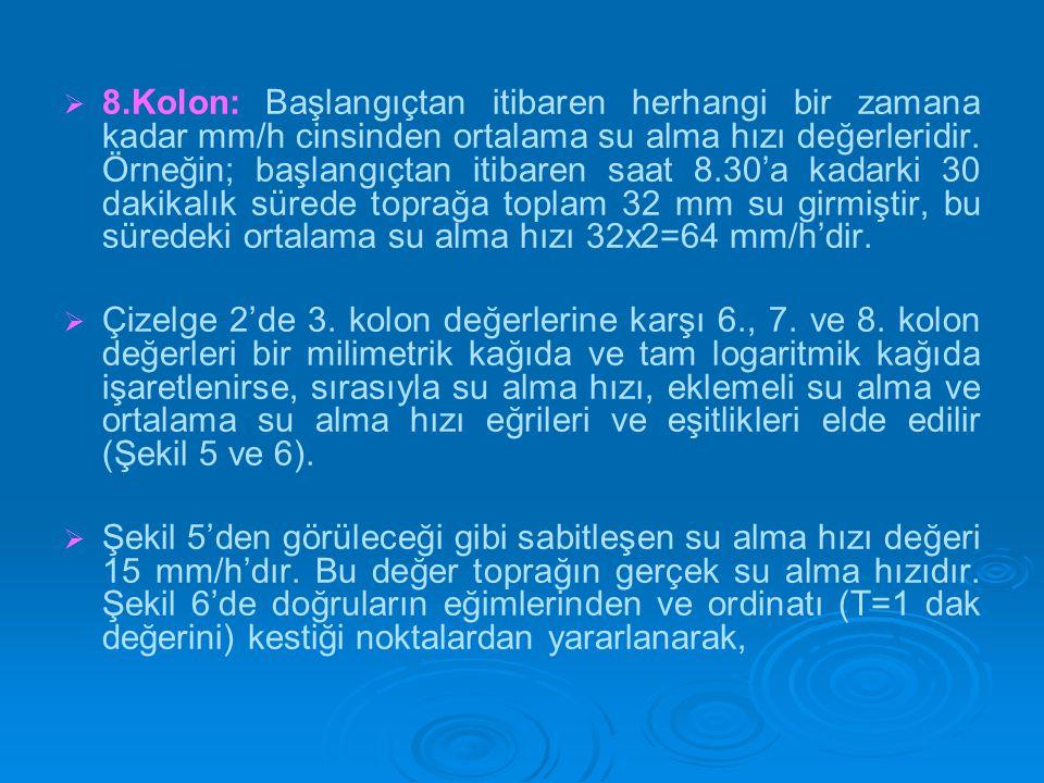   8.Kolon: Başlangıçtan itibaren herhangi bir zamana kadar mm/h cinsinden ortalama su alma hızı değerleridir. Örneğin; başlangıçtan itibaren saat 8.
