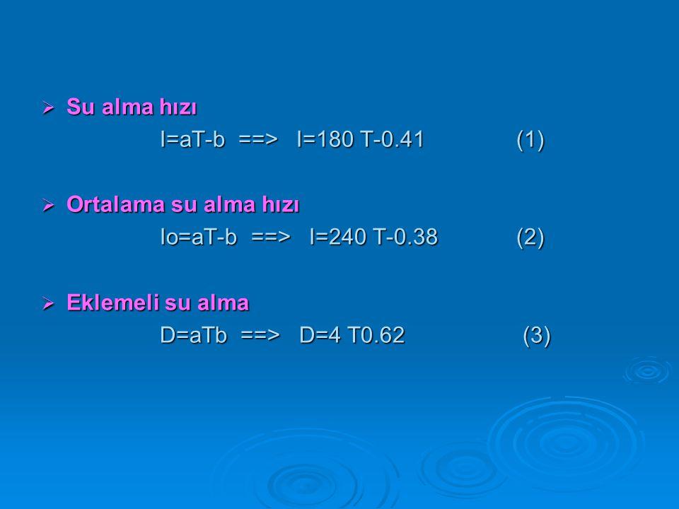  Su alma hızı I=aT-b ==> I=180 T-0.41(1) I=aT-b ==> I=180 T-0.41(1)  Ortalama su alma hızı Io=aT-b ==> I=240 T-0.38(2) Io=aT-b ==> I=240 T-0.38(2) 