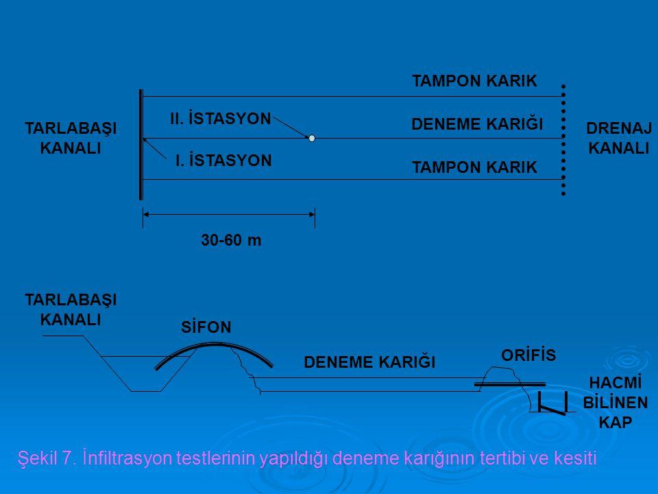 TARLABAŞI KANALI DRENAJ KANALI 30-60 m TAMPON KARIK DENEME KARIĞI II. İSTASYON I. İSTASYON TARLABAŞI KANALI DENEME KARIĞI SİFON ORİFİS HACMİ BİLİNEN K