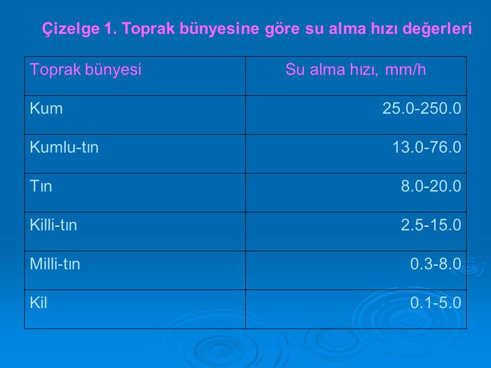 Çizelge 1. Toprak bünyesine göre su alma hızı değerleri Toprak bünyesiSu alma hızı, mm/h Kum25.0-250.0 Kumlu-tın13.0-76.0 Tın8.0-20.0 Killi-tın2.5-15.