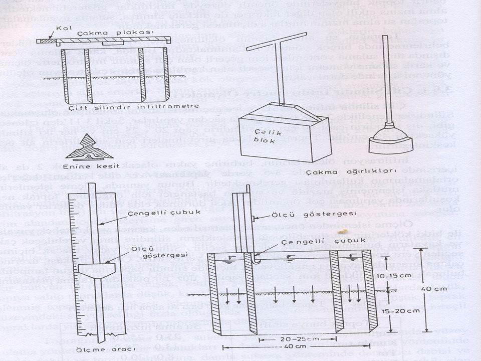   8.Kolon: Başlangıçtan itibaren herhangi bir zamana kadar mm/h cinsinden ortalama su alma hızı değerleridir.