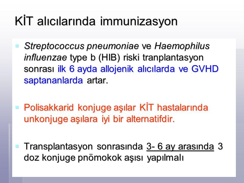 KİT alıcılarında immunizasyon  Streptococcus pneumoniae ve Haemophilus influenzae type b (HIB) riski tranplantasyon sonrası ilk 6 ayda allojenik alıc