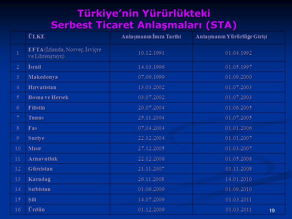 19 Türkiye'nin Yürürlükteki Serbest Ticaret Anlaşmaları (STA) ÜLKE Anlaşmanın İmza Tarihi Anlaşmanın Yürürlüğe Girişi 1 EFTA (İzlanda, Norveç, İsviçre