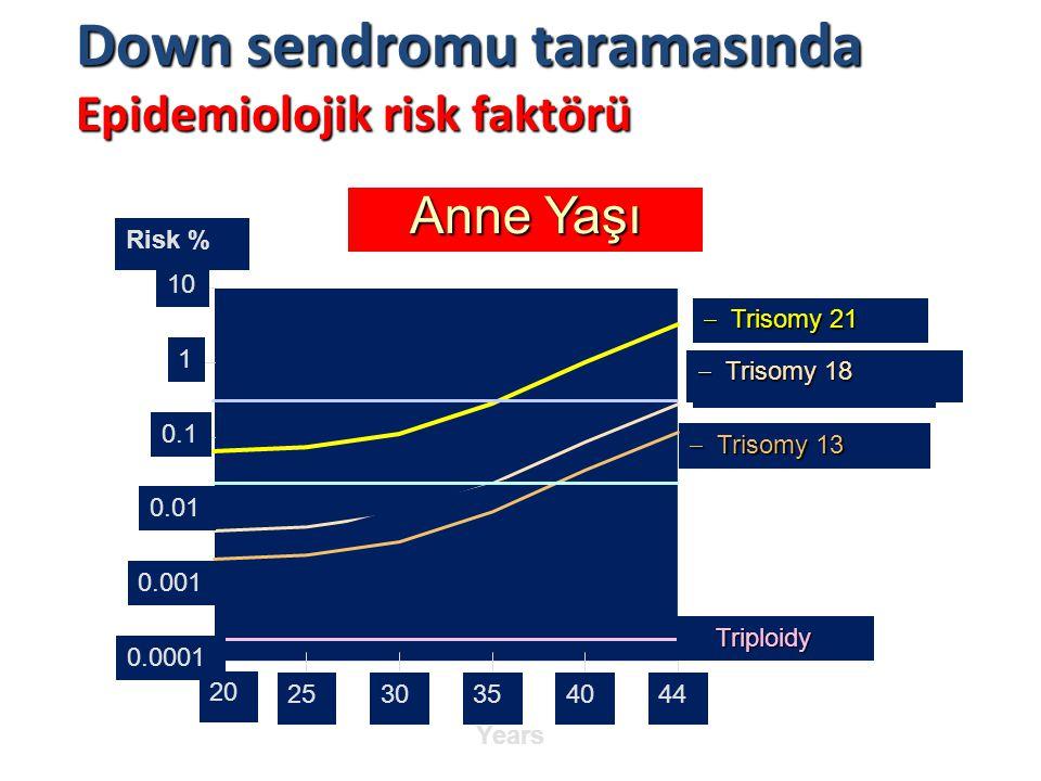 Anne Yaşı Years Risk %  Trisomy 21  Trisomy 13 47xxx/xxy/xyy 47xxx/xxy/xyy 0.0001 0.001 0.01 0.1 1 10 20 2530354044  Trisomy 18 Triploidy Triploidy