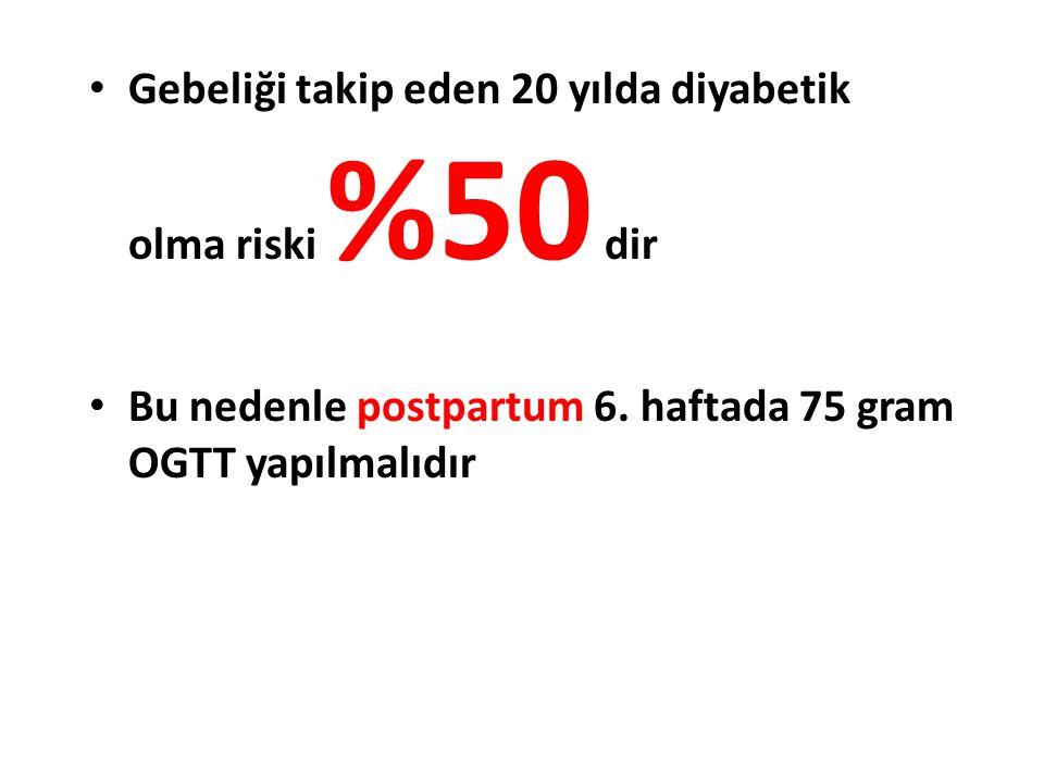 Gebeliği takip eden 20 yılda diyabetik olma riski %50 dir Bu nedenle postpartum 6. haftada 75 gram OGTT yapılmalıdır