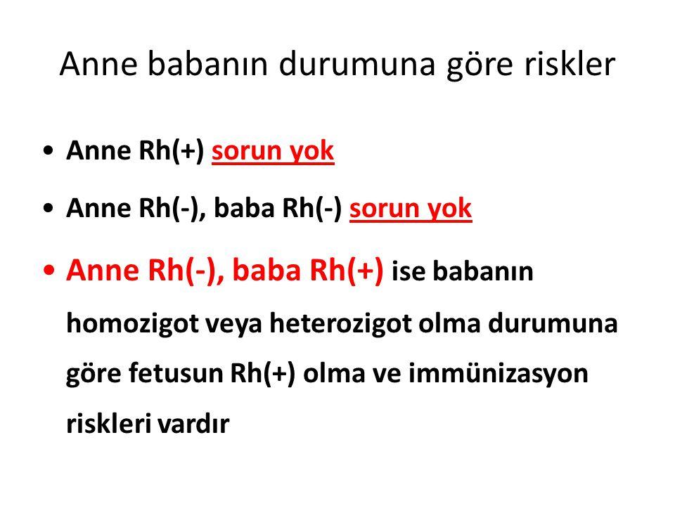 Anne babanın durumuna göre riskler Anne Rh(+) sorun yok Anne Rh(-), baba Rh(-) sorun yok Anne Rh(-), baba Rh(+) ise babanın homozigot veya heterozigot