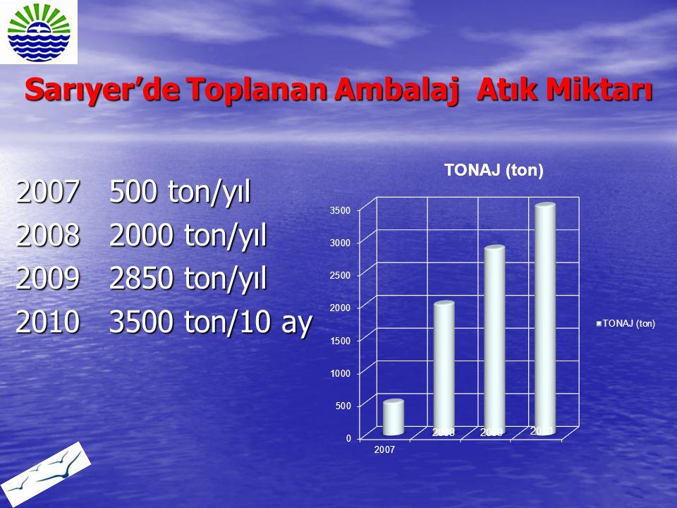 Sarıyer'de Toplanan Ambalaj Atık Miktarı 2007 500 ton/yıl 2008 2000 ton/yıl 2009 2850 ton/yıl 2010 3500 ton/10 ay