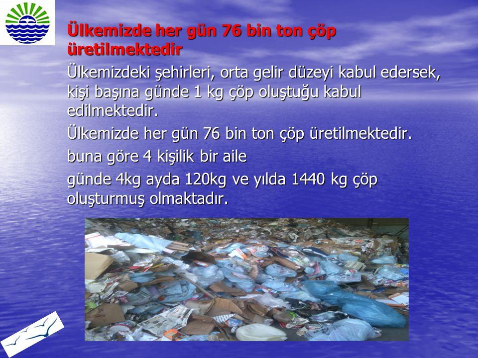 Ülkemizde her gün 76 bin ton çöp üretilmektedir Ülkemizdeki şehirleri, orta gelir düzeyi kabul edersek, kişi başına günde 1 kg çöp oluştuğu kabul edil
