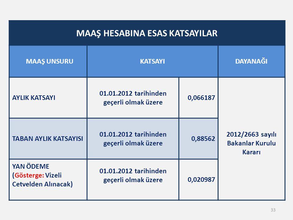 MAAŞ HESABINA ESAS KATSAYILAR MAAŞ UNSURUKATSAYIDAYANAĞI AYLIK KATSAYI 01.01.2012 tarihinden geçerli olmak üzere 0,066187 2012/2663 sayılı Bakanlar Ku