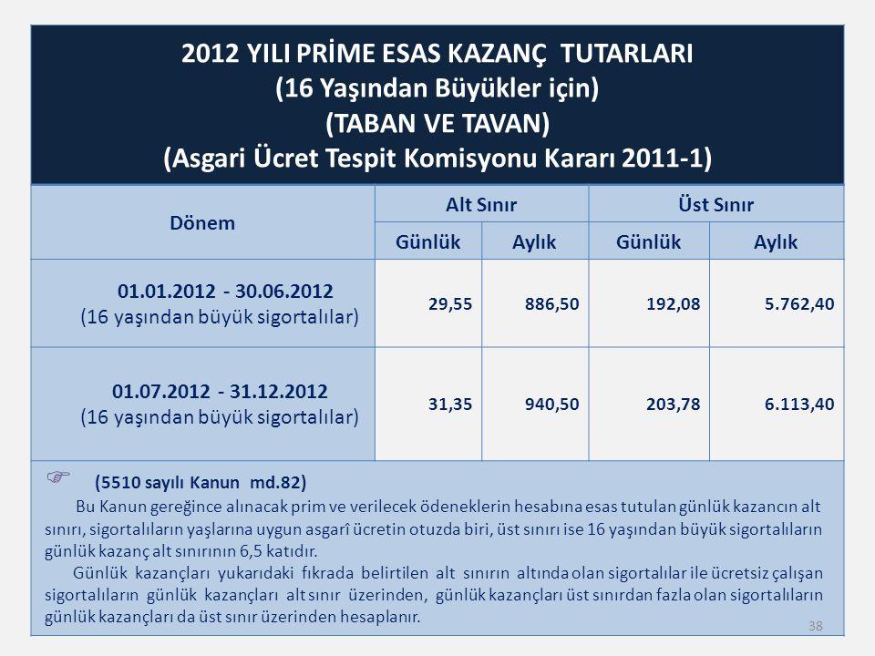 2012 YILI PRİME ESAS KAZANÇ TUTARLARI (16 Yaşından Büyükler için) (TABAN VE TAVAN) (Asgari Ücret Tespit Komisyonu Kararı 2011-1) Dönem Alt SınırÜst Sı