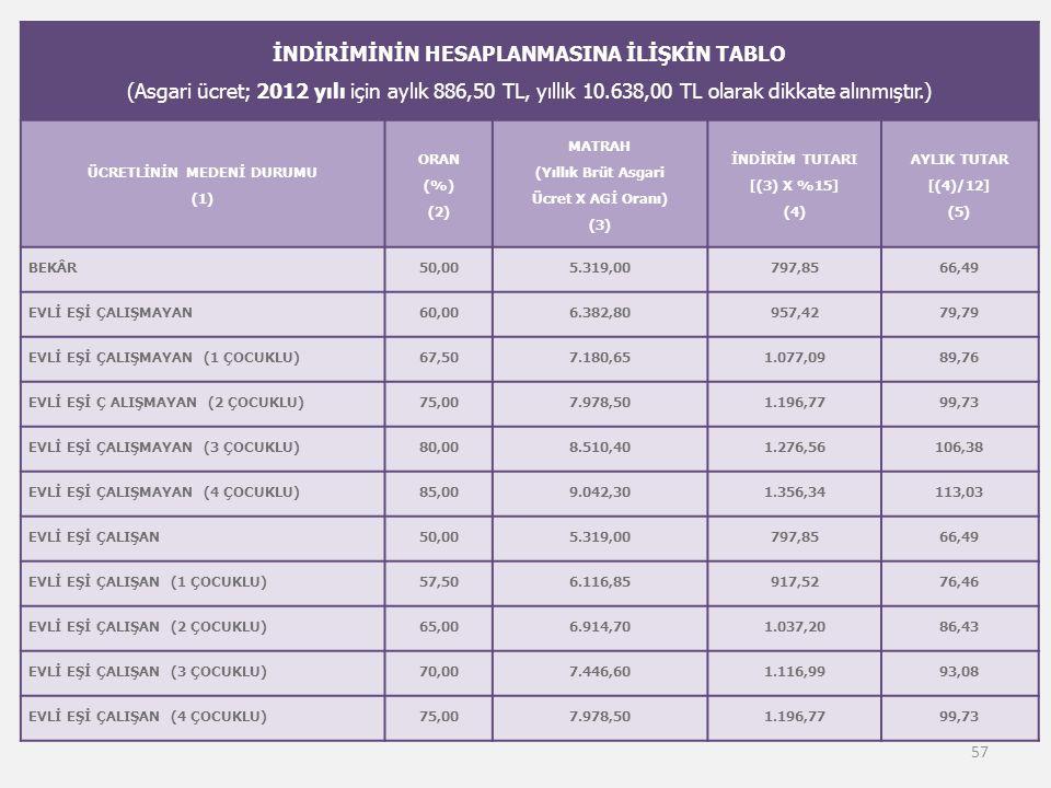 İNDİRİMİNİN HESAPLANMASINA İLİŞKİN TABLO (Asgari ücret; 2012 yılı için aylık 886,50 TL, yıllık 10.638,00 TL olarak dikkate alınmıştır.) ÜCRETLİNİN MED