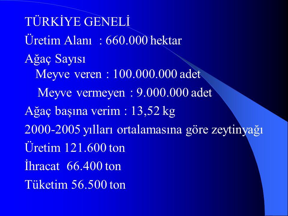 TÜRKİYE GENELİ Üretim Alanı : 660.000 hektar Ağaç Sayısı Meyve veren : 100.000.000 adet Meyve vermeyen : 9.000.000 adet Ağaç başına verim : 13,52 kg 2