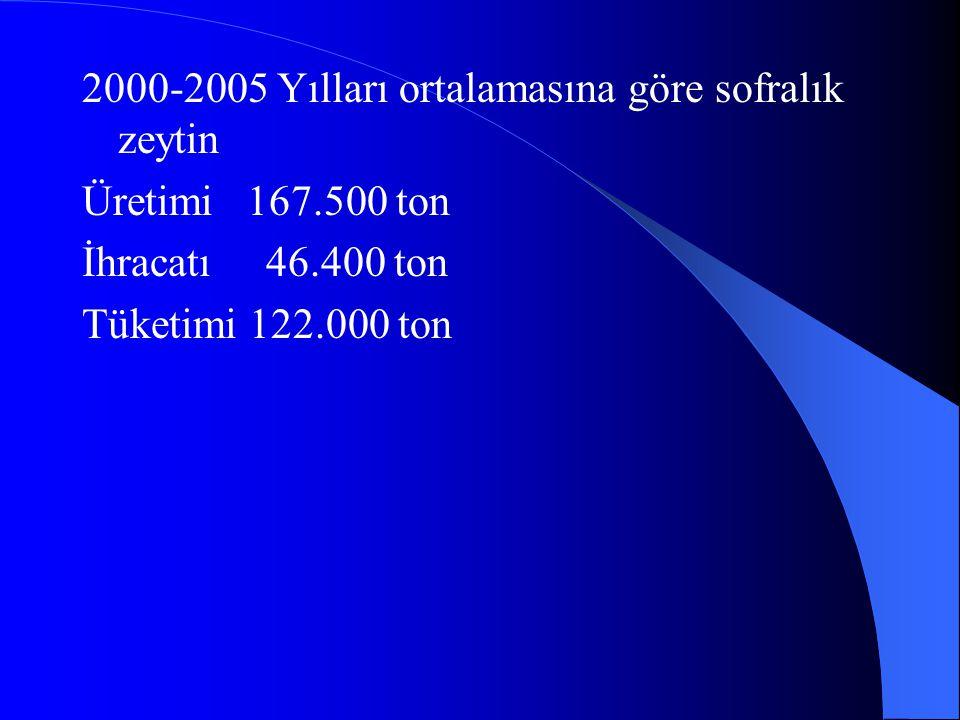 2000-2005 Yılları ortalamasına göre sofralık zeytin Üretimi 167.500 ton İhracatı 46.400 ton Tüketimi 122.000 ton