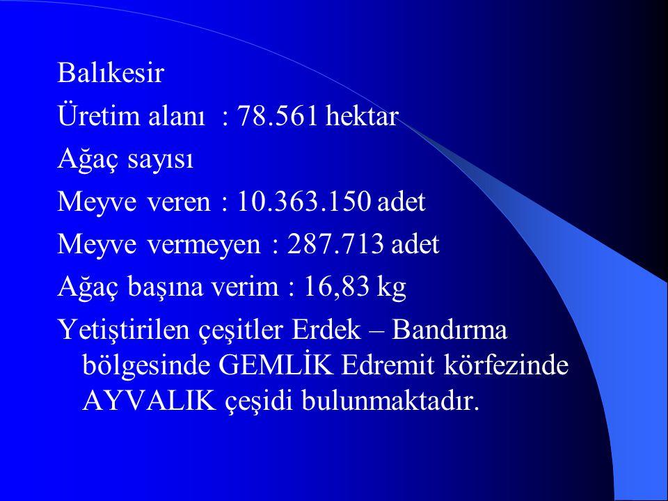 Balıkesir Üretim alanı : 78.561 hektar Ağaç sayısı Meyve veren : 10.363.150 adet Meyve vermeyen : 287.713 adet Ağaç başına verim : 16,83 kg Yetiştiril