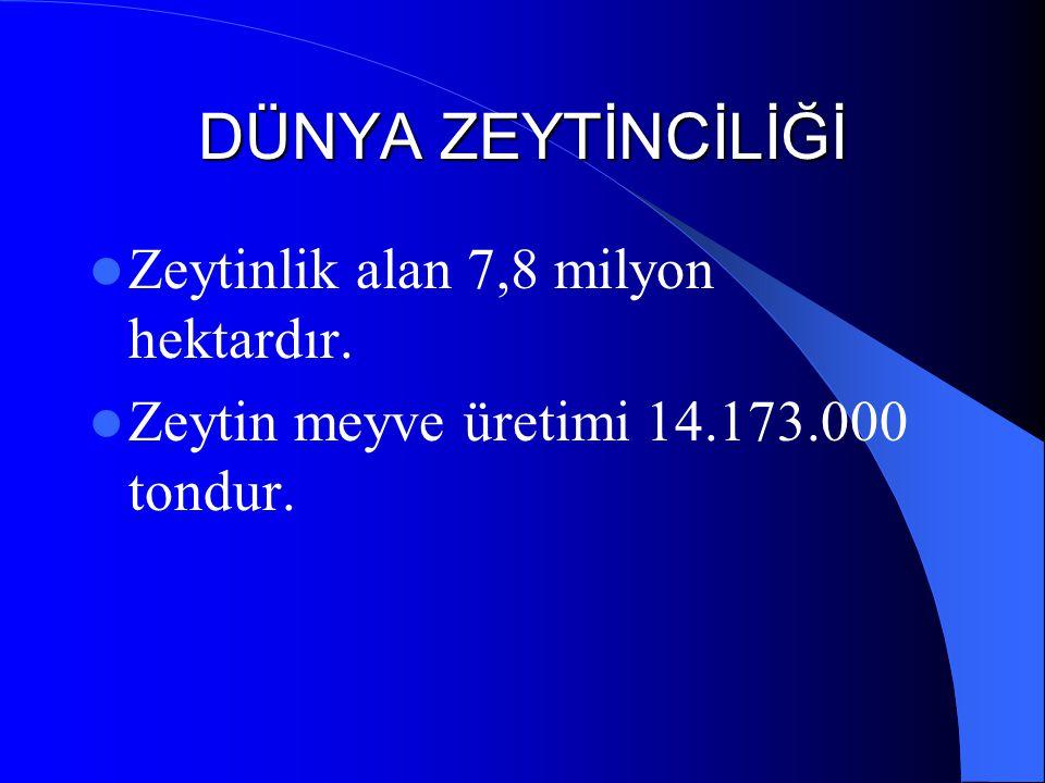DÜNYA ZEYTİNCİLİĞİ Zeytinlik alan 7,8 milyon hektardır. Zeytin meyve üretimi 14.173.000 tondur.