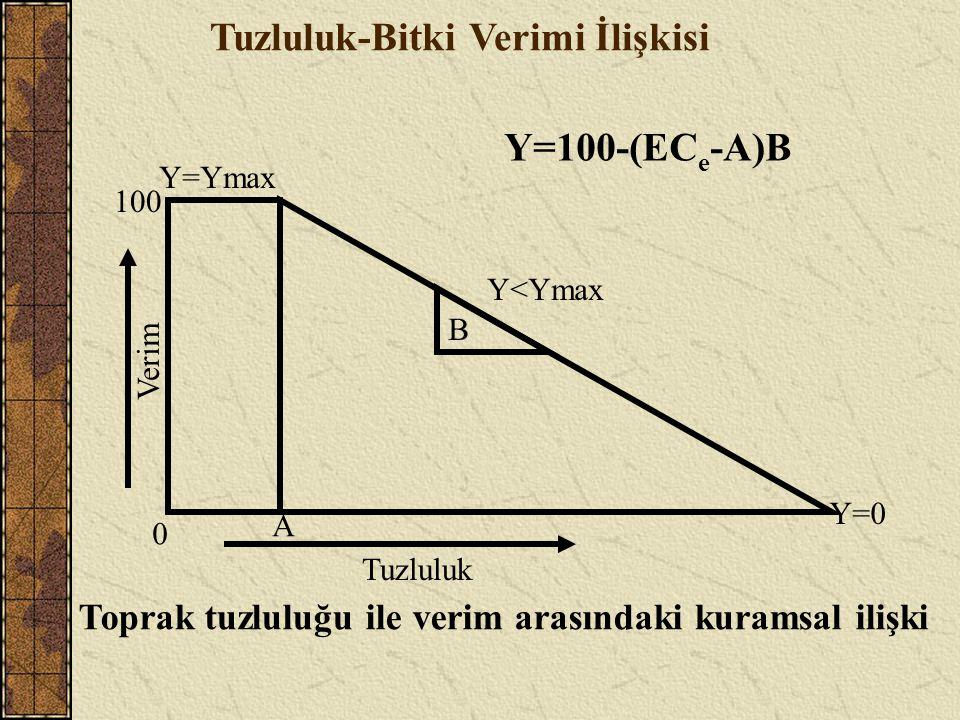 Y=Ymax 0 A B Y<Ymax Y=0 Verim 100 Tuzluluk Toprak tuzluluğu ile verim arasındaki kuramsal ilişki Y=100-(EC e -A)B