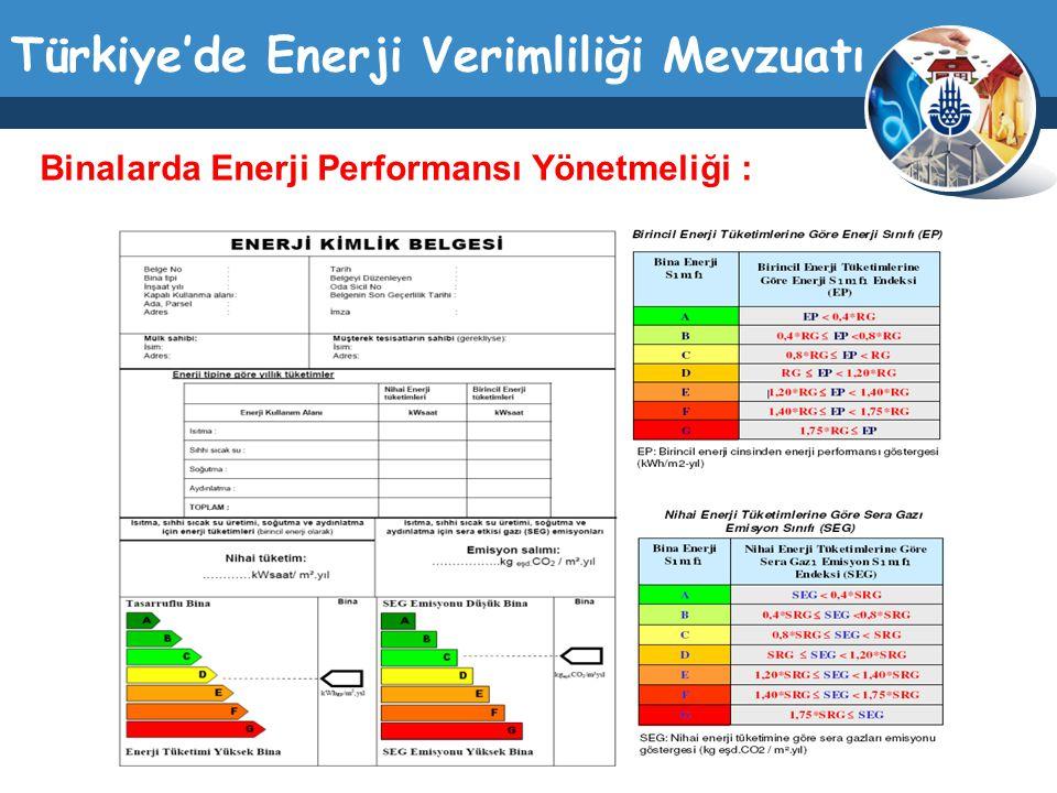 Türkiye'de Enerji Verimliliği Mevzuatı Binalarda Enerji Performansı Yönetmeliği :