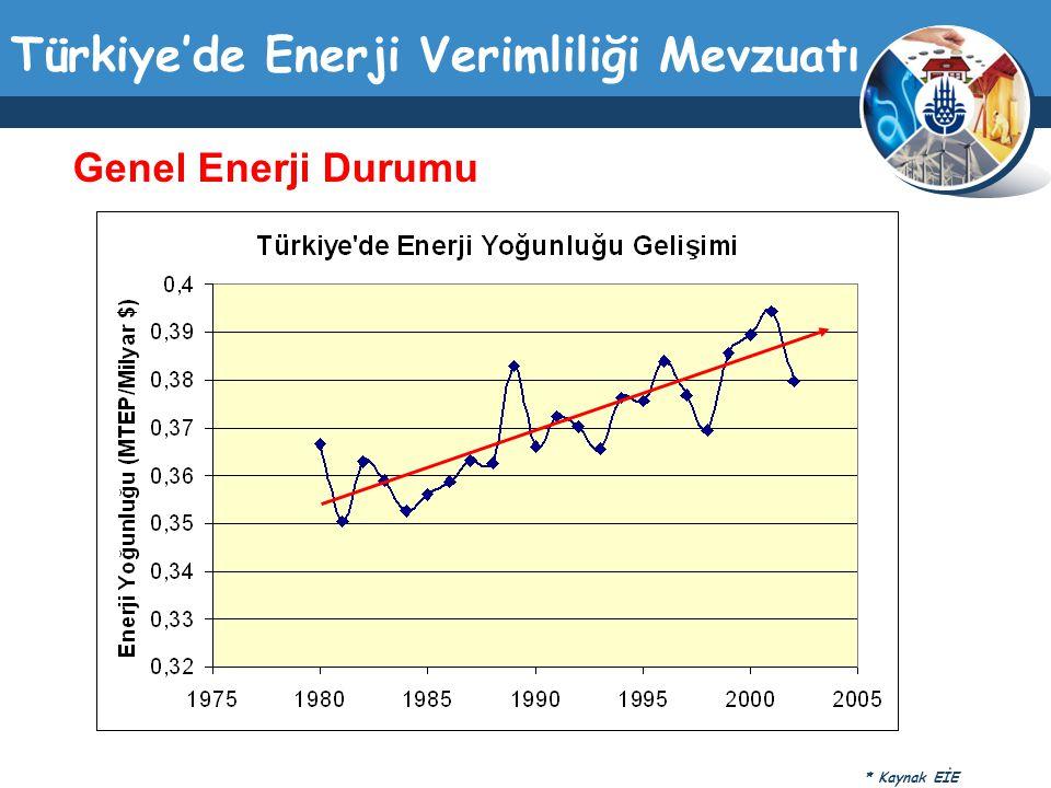 Türkiye'de Enerji Verimliliği Mevzuatı Genel Enerji Durumu * Kaynak EİE