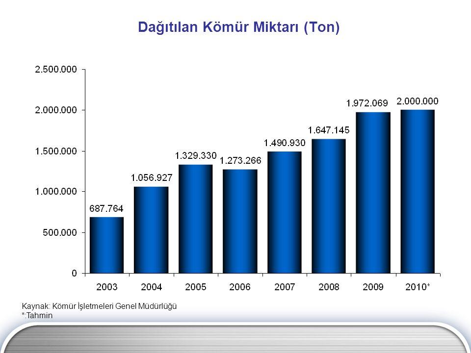 Dağıtılan Kömür Miktarı (Ton) Kaynak: Kömür İşletmeleri Genel Müdürlüğü *:Tahmin