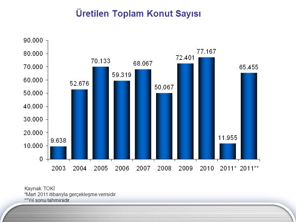 Üretilen Toplam Konut Sayısı Kaynak: TOKİ *Mart 2011 itibarıyla gerçekleşme verisidir.