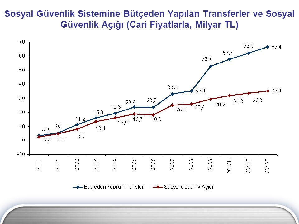 Sosyal Güvenlik Sistemine Bütçeden Yapılan Transferler ve Sosyal Güvenlik Açığı (Cari Fiyatlarla, Milyar TL)