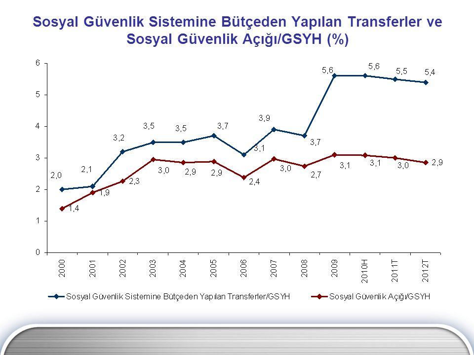 Sosyal Güvenlik Sistemine Bütçeden Yapılan Transferler ve Sosyal Güvenlik Açığı/GSYH (%)