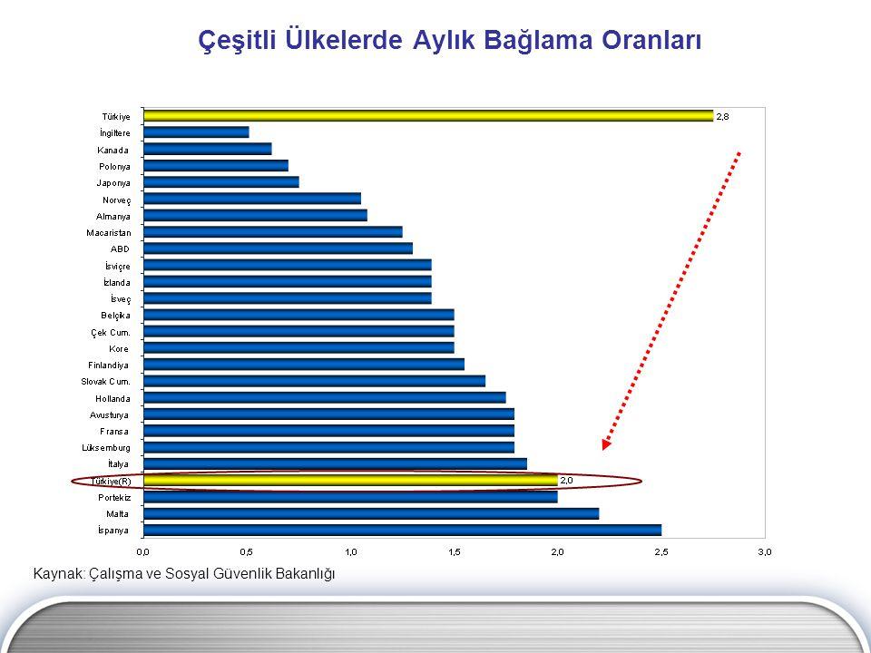 Emeklilik Sistemi Açığının Azaltılması (2007-2075, % GSYH) Kaynak: Dünya Bankası Uzman Tahminleri