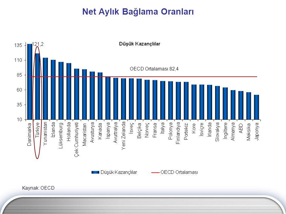 Net Aylık Bağlama Oranları Kaynak: OECD OECD Ortalaması 70,3