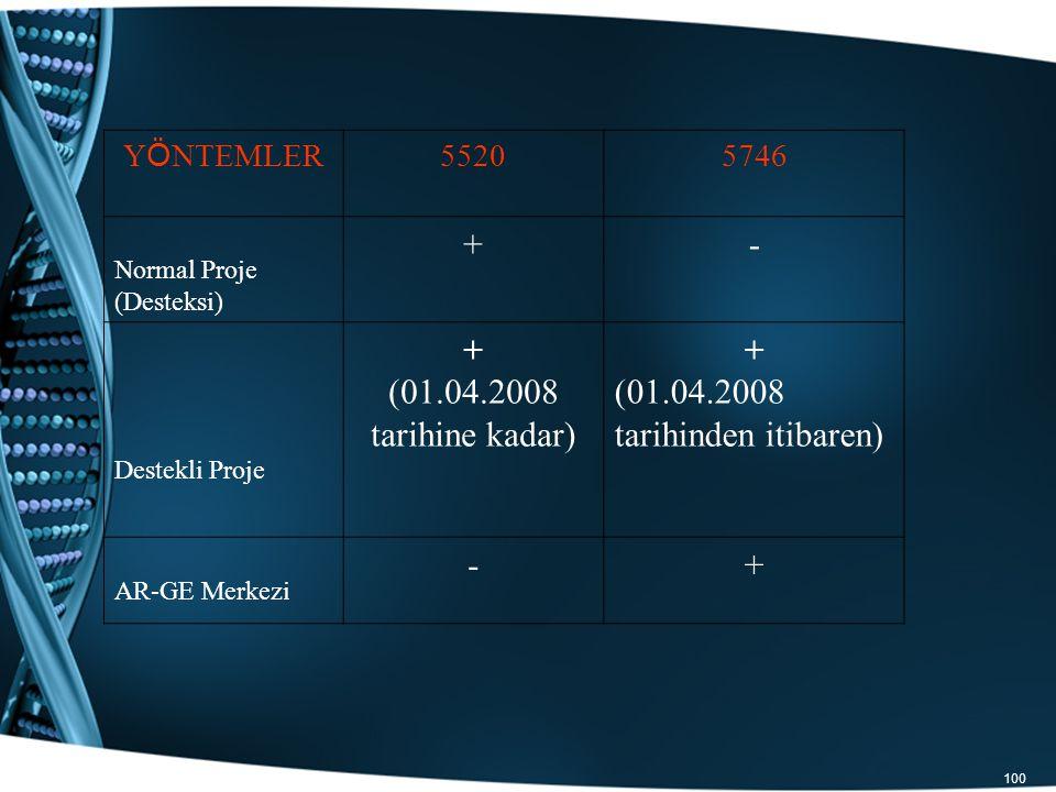 100 Y Ö NTEMLER 55205746 Normal Proje (Desteksi) +- Destekli Proje + (01.04.2008 tarihine kadar) + (01.04.2008 tarihinden itibaren) AR-GE Merkezi -+