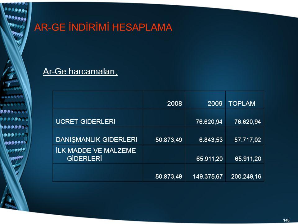 148 AR-GE İNDİRİMİ HESAPLAMA Ar-Ge harcamaları; 20082009TOPLAM UCRET GIDERLERI 76.620,94 DANIŞMANLIK GIDERLERI 50.873,496.843,5357.717,02 İLK MADDE VE