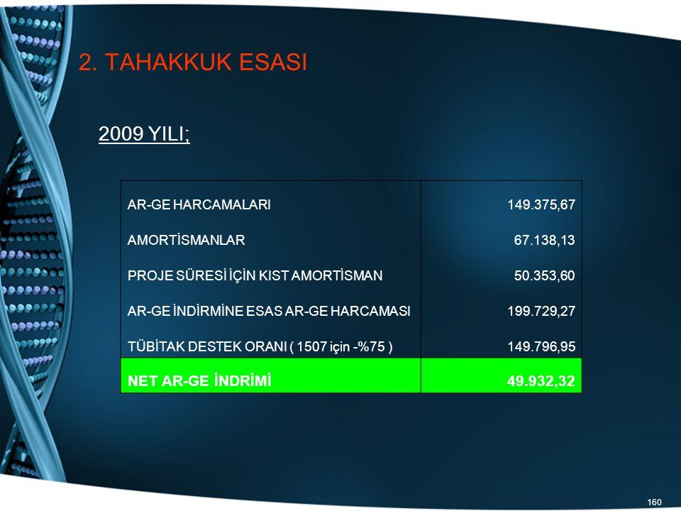 160 2. TAHAKKUK ESASI 2009 YILI; AR-GE HARCAMALARI149.375,67 AMORTİSMANLAR67.138,13 PROJE SÜRESİ İÇİN KIST AMORTİSMAN50.353,60 AR-GE İNDİRMİNE ESAS AR