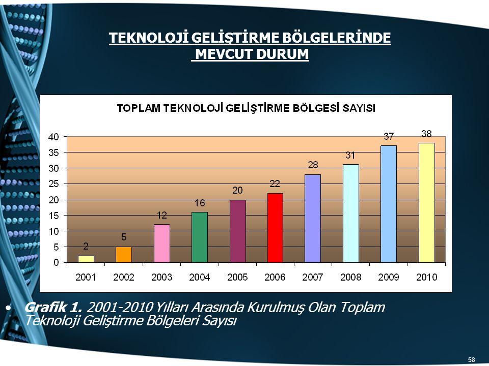 58 TEKNOLOJİ GELİŞTİRME BÖLGELERİNDE MEVCUT DURUM Grafik 1. 2001-2010 Yılları Arasında Kurulmuş Olan Toplam Teknoloji Geliştirme Bölgeleri Sayısı