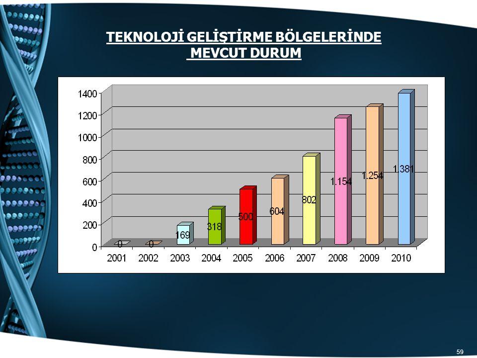59 Grafik 2. 2001-2008 Yılları Arasında Teknoloji Geliştirme Bölgelerinde Yer alan Toplam Firma Sayısı Teknoloji Geliştirme Bölgelerinde faaliyet göst