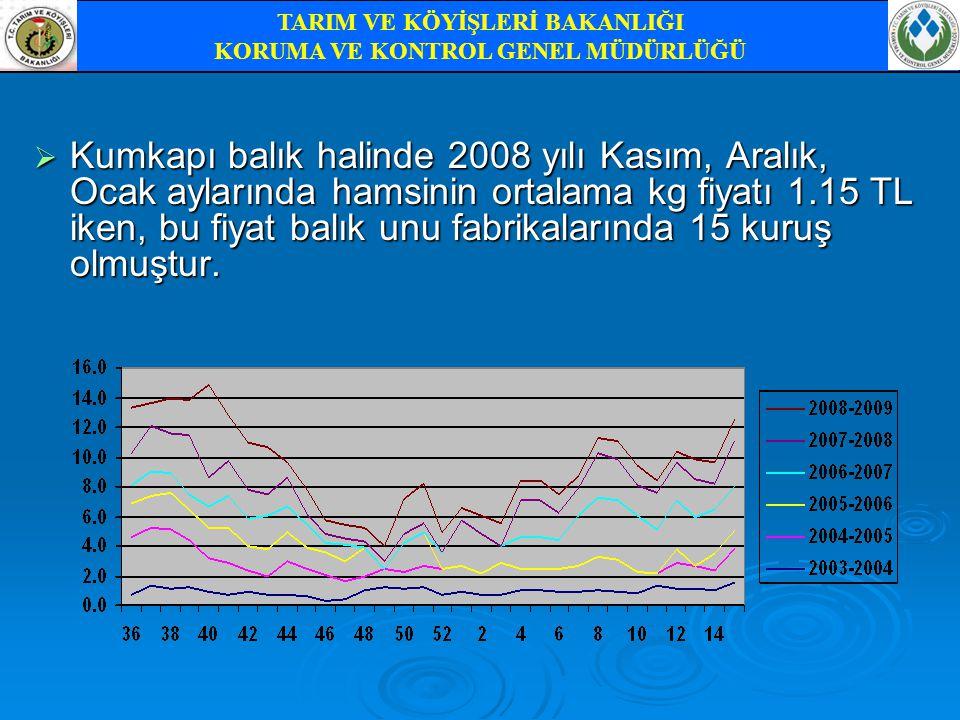 Kumkapı balık halinde 2008 yılı Kasım, Aralık, Ocak aylarında hamsinin ortalama kg fiyatı 1.15 TL iken, bu fiyat balık unu fabrikalarında 15 kuruş o