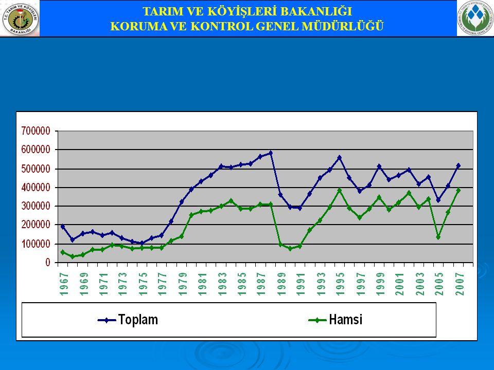 1999-2009 yılları arasında üretim miktarı ile ithalat miktarının karşılaştırılması TARIM VE KÖYİŞLERİ BAKANLIĞI KORUMA VE KONTROL GENEL MÜDÜRLÜĞÜ