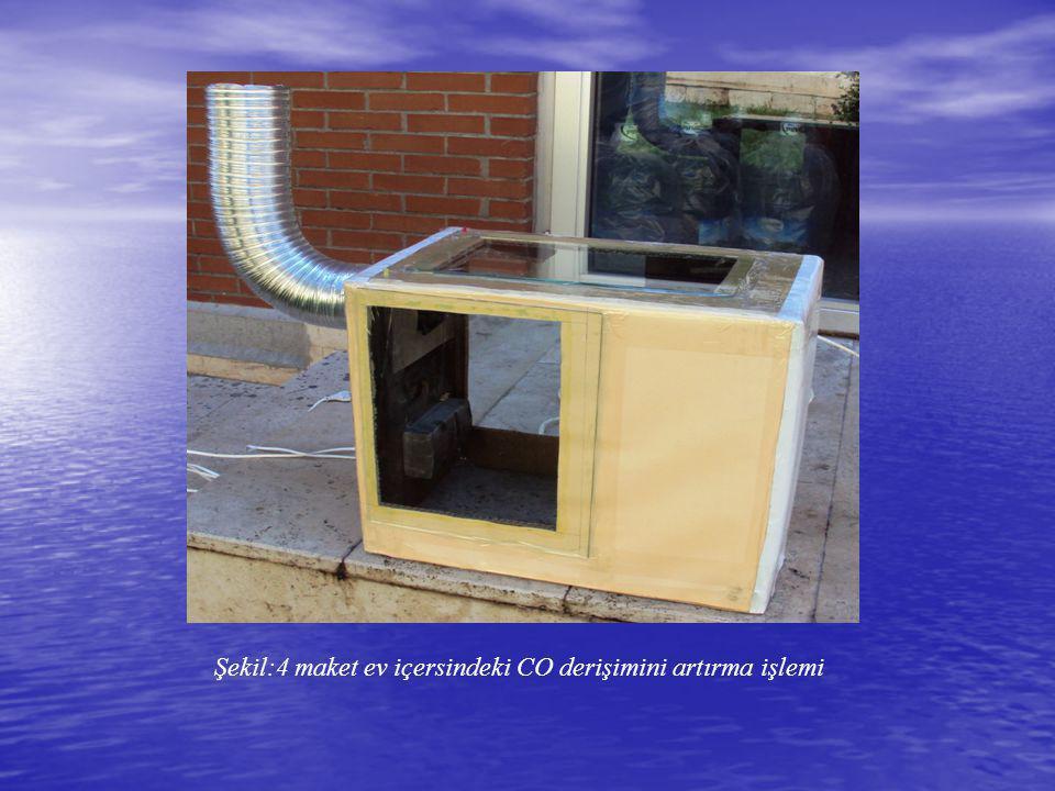 Şekil:4 maket ev içersindeki CO derişimini artırma işlemi