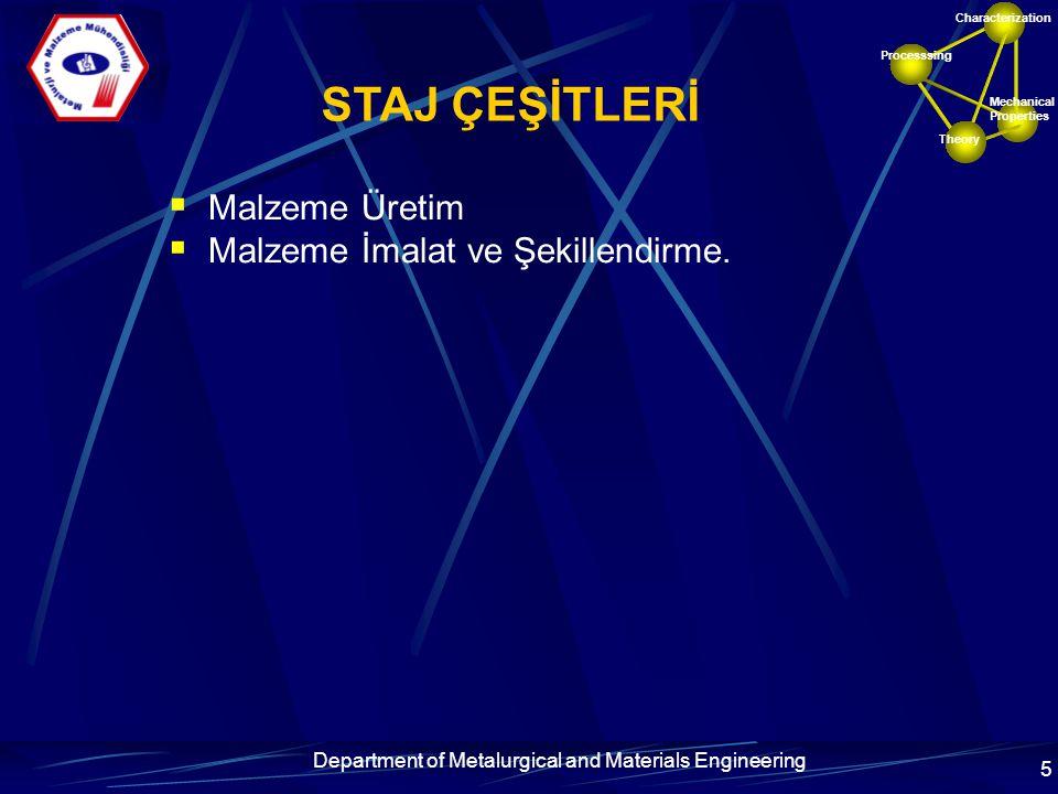 Processsing Mechanical Properties Characterization Theory Department of Metalurgical and Materials Engineering 6 STAJ YERİ VE BAŞVURUSU (1) Staj yeri bulma sorumluluğu öğrenciye aittir.