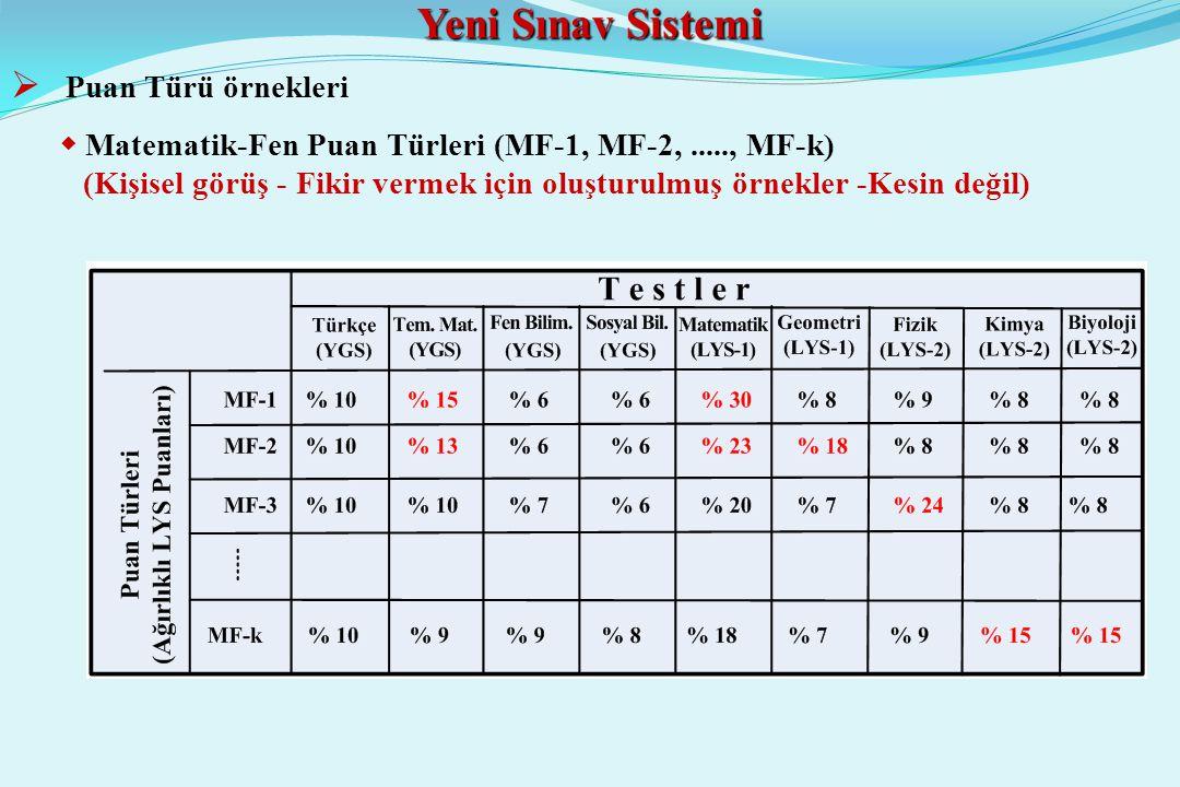 Yeni Sınav Sistemi  Puan Türü örnekleri  Matematik-Fen Puan Türleri (MF-1, MF-2,....., MF-k) (Kişisel görüş - Fikir vermek için oluşturulmuş örnekler -Kesin değil)