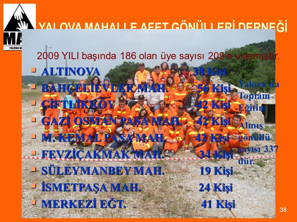 YALOVA MAHALLE AFET GÖNÜLLERİ DERNEĞİ 38 2009 YILI başında 186 olan üye sayısı 209'e ulaşmıştır.  ALTINOVA 38 Kişi  BAHÇELİEVLER MAH. 56 Kişi  ÇİFT