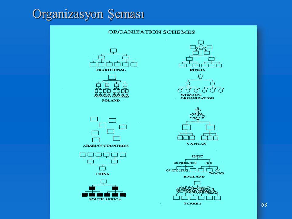 Organizasyon Şeması Organizasyon Şeması ISO 9001 Maddeleri 68